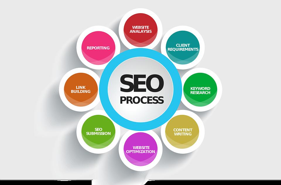 process référencement payant seo